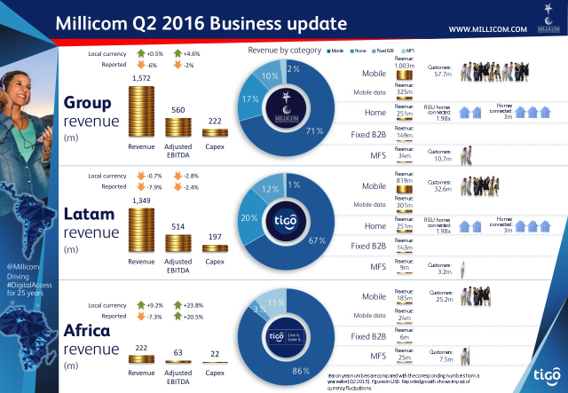 © Millicom Q2 2016 Results infographic